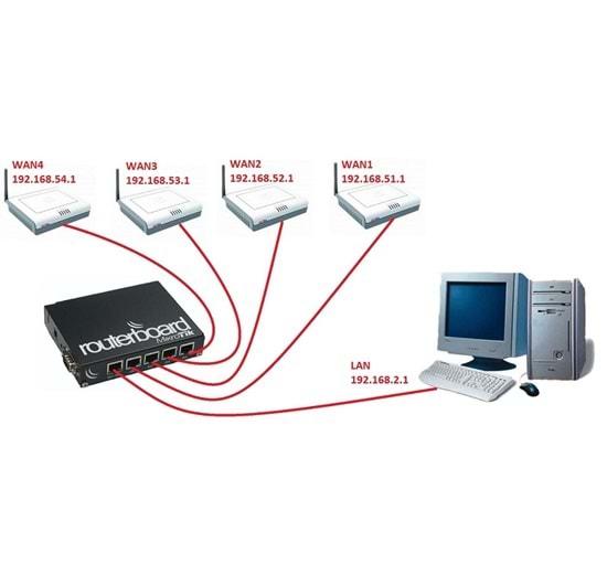 Mikrotik 450G +KASA +POE Hazır Set Sistem